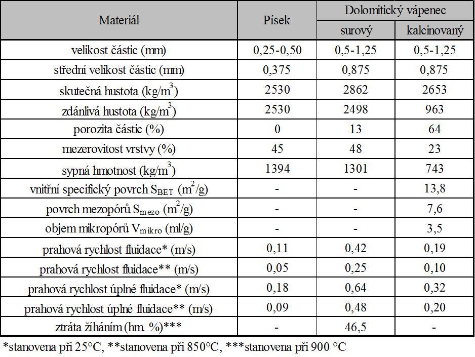 Fyzikální vlastnosti materiálů fluidní vrstvy (písek, dolomitický vápenec)