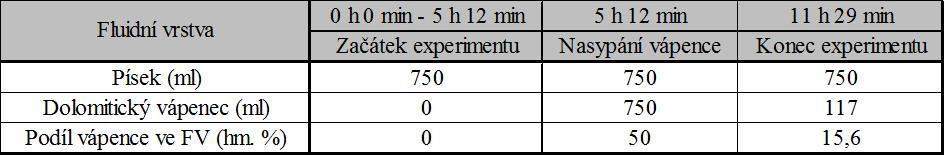 Časový plán experimentu