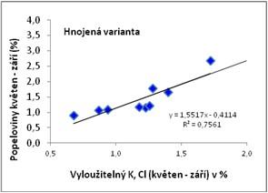 Závislost mezi vodou vyloužitelnými ionty K, Cl a snížením koncentrace popelovin