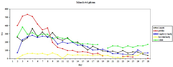 Anaerobní proces - srovnání zkoumaných biomas