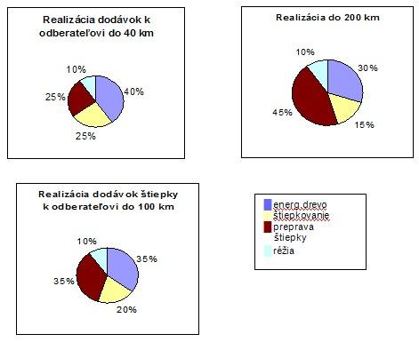 Štruktúra nákladov výroby štiepky podľa lokality realizácie