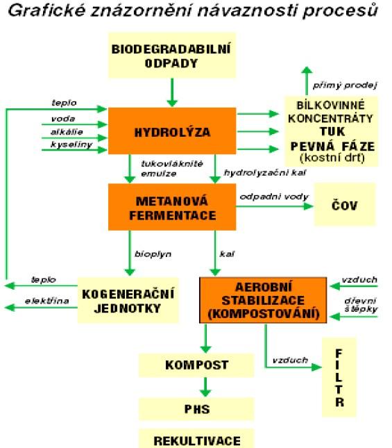 Schéma Komplexního zařízení na zpracování bioodpadu