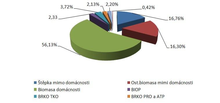Podíl OZE na výrobě tepla dle jednotlivých zdrojů