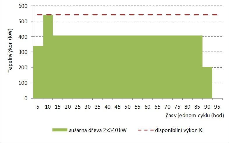Příklad rozložení výkonu 2 sušáren (každá s výkonem 340 kWtp) během sušícího cyklu – v ekvivalentu spotřeby energie