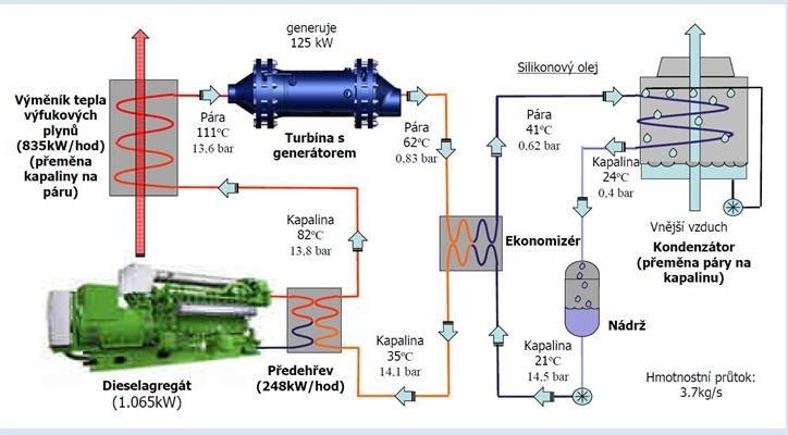 Schéma zapojení ORC na spalinový výměník kogenerační jednotky