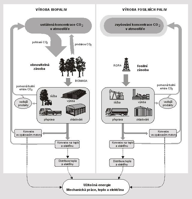 Produkce emisí skleníkových plynů při výrobě fosilních paliv a biopaliv