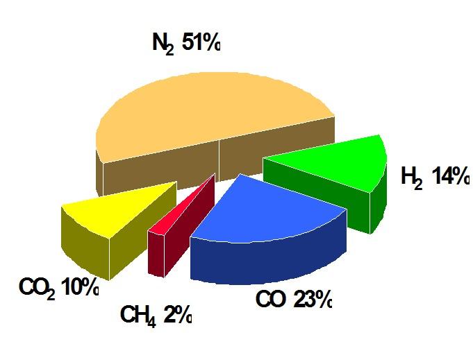Dřevní plyn je směsí mnoha uhlovodíků s velmi nízkou výhřevností