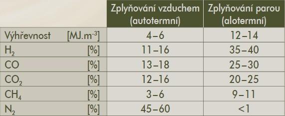 Složení dřevního plynu získaného alotermním zplyňováním nepřímým ohřevem vodní parou a olivínu