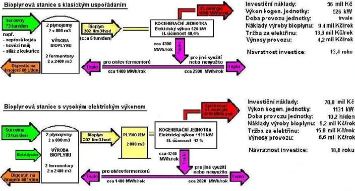 Bioplynové stanice s vysokým elektrickým výkonem podle návrhu Skanska CZ