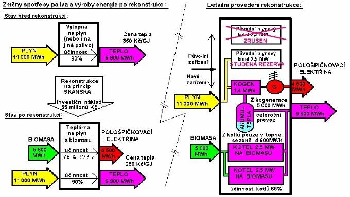 Schema rekonstrukce výtopny s roční výtopnou tepla 9 900 MWh (35 000 GJ) na teplárnu podle tzv. principu SKANSKA