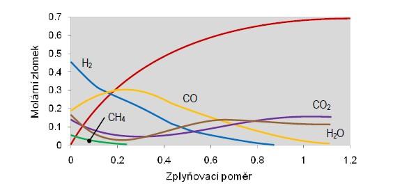 Teoretická závislost složení plynu na zplyňovacím poměru