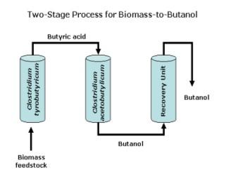 Schéma výroby butanolu technologií EEI