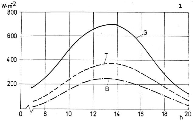 Dlouhodobé průměry efektivního slunečního záření a stupeň jeho využití  v době od poloviny května do poloviny září