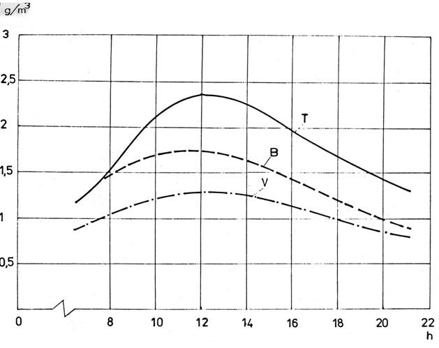 Průběhy změn sytostních doplňků přihřívaného vzduchu během dne