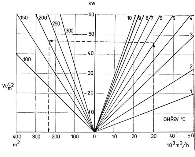 Nomogram závislostí množství a teploty ohřátého vzduchu, potřebného výkonu v teple a plochy ohřívače pro dosoušecí rošt o rozloze 100 m2