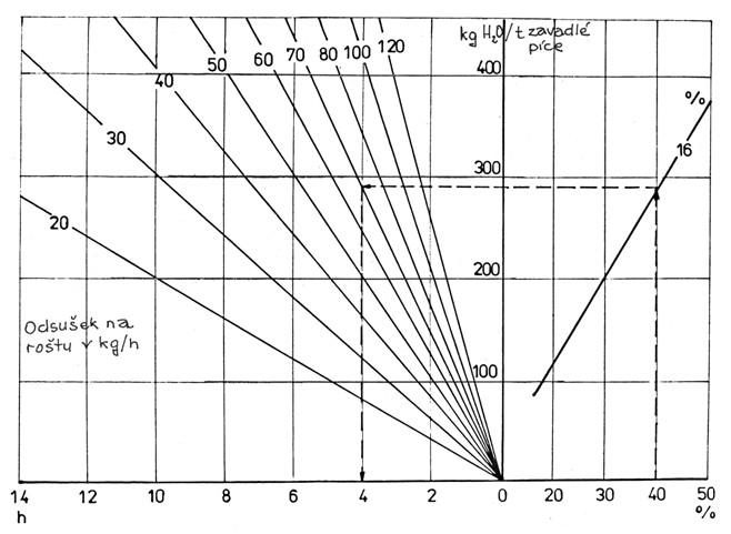 Nomogram závislosti (40 %), vlhkosti dosoušené píce, odsušku vody (kg/h), na 100 m2 roštu ohřátým vzduchem ohřívačem s tepelným výkonem 200 W/m2