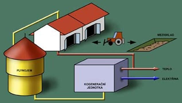 Princip komorové (garážové) bioplynové stanice