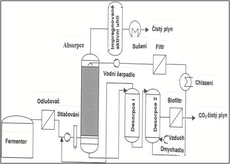Schéma zařízení tlakové protiproudé vodní vypírky bioplynu s desorpcí vody. Při použití vyčištěné vody z ČOV se desorpční zařízení nepoužívá.