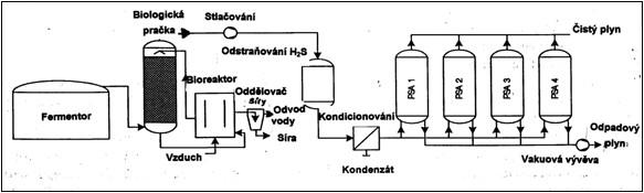Schéma zařízení pro úpravu bioplynu s využitím metody tlakových změn pro vysoké výkony.