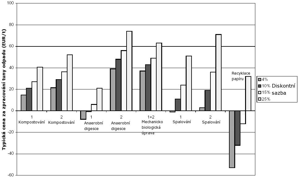 Typické náklady na zpracování BRO dle výše diskontní sazby (Bates a Haworth, 2001)