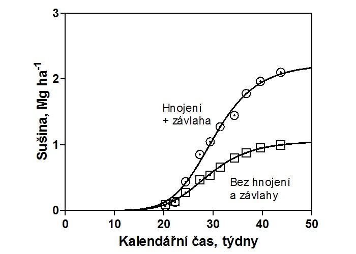 Akumulace sušiny v čase u bahajské trávy. Data byla získána od  Leukel et al. (1934). Křivky byly vytvořeny z rovnice [5] s A = 2,100 Mg ha-1 pro variantu s hnojením a zavlažováním a A = 0,995 Mg ha-1 pro variantu bez hnojení a závlahy.