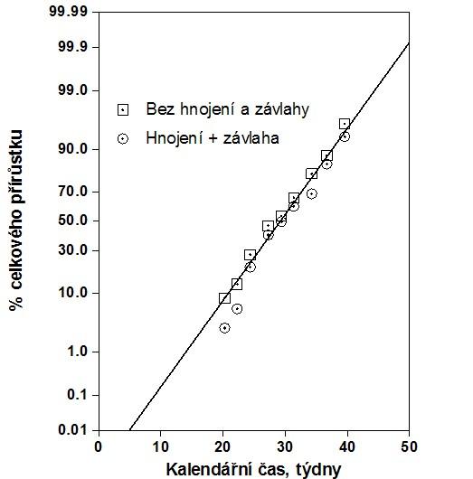 Akumulace sušiny v čase u bahajské trávy. Data byla získána od Leukel et al. (1934). Křivka byla vytvořena z rovnice [4].