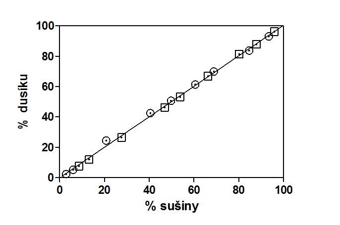 Závislost normalizované akumulace dusíku a normalizovaného výnosu sušiny bahajské trávy. Data získána z pokusu Leukel et al. (1934) Křivka vytvořena pomocí rovnice [6].