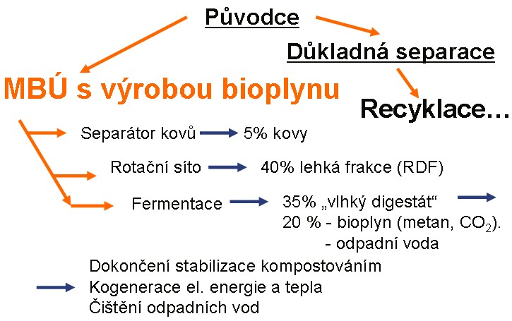 Schéma anaerobní mechanicko biologické úpravy