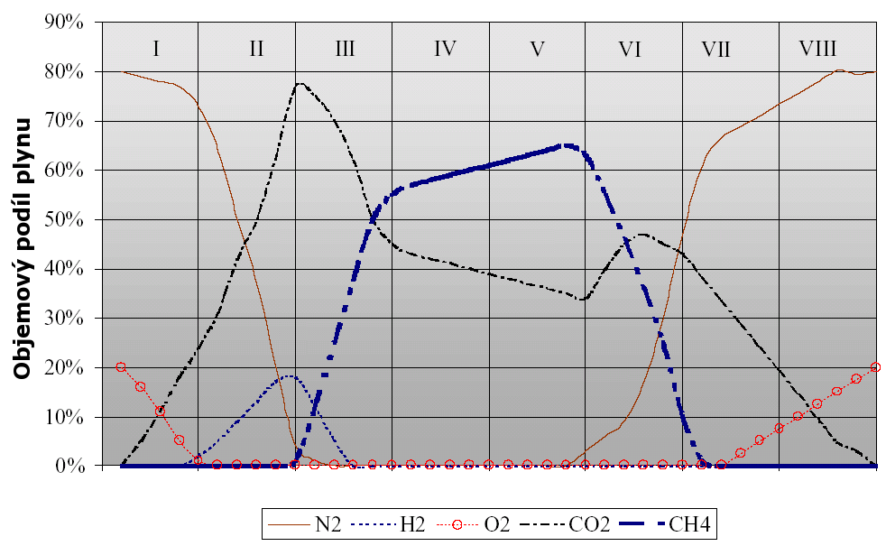Změny složení skládkového plynu v čase (Christiansen, Kjeldsen, 1989)