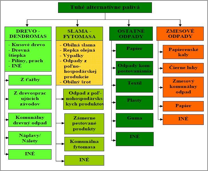 Štandardizácia ušľachtilých tuhých palív