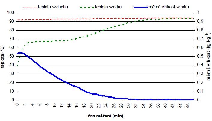 Grafické znázornění průběhu teploty sušícího vzduchu a teploty a měrné vlhkosti vzorku – dřevo čerstvé, kolmý průřez větví,celý profil