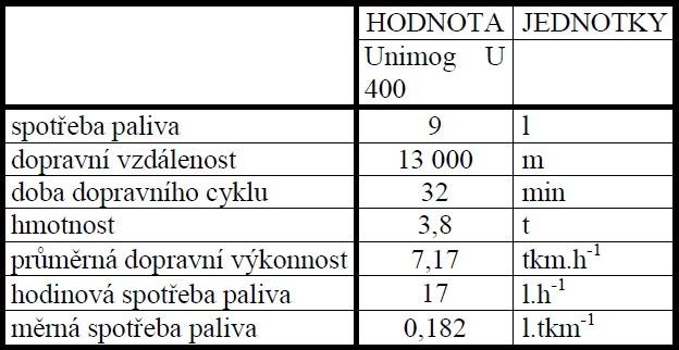 Naměřené a vypočtené parametry dopravy trávy nosičem Unimog U 400 s přívěsem