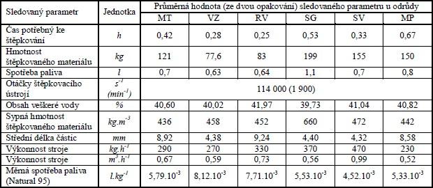 Výsledky hodnot zjištěné měřením a výpočtem