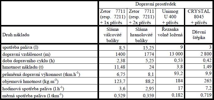 Parametry přepravy různých typů BES