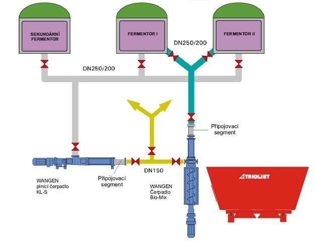 Wangen - schema bioplynky