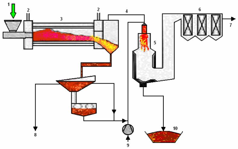 Schéma jednotky S-B-V