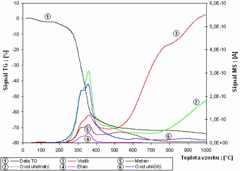 Záznam křivek TG a MS vzorku ječných plev při rozkladu s růstem teploty rychlostí 10°C/min a s provedeným odečtem nulové linie MS