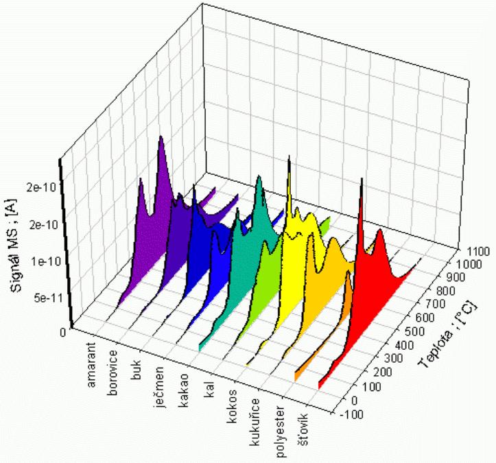 Porovnání křivek produkce metanu při pyrolýze s rychlostí ohřevu 20 K/min
