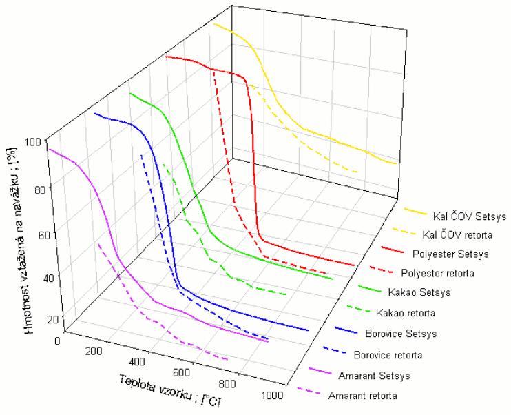 Porovnání průběhu pyrolýzy v termickém analyzátoru Setsys a v retortové aparatuře
