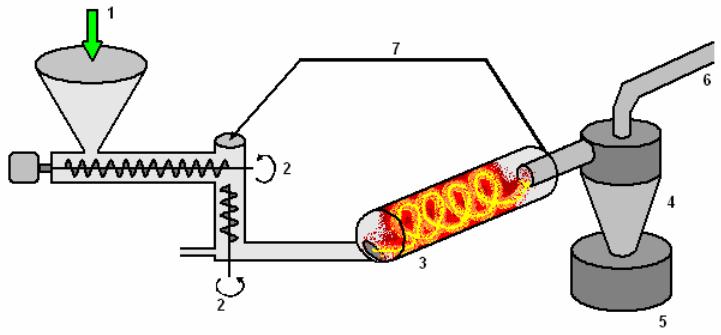 Schéma pyrolýzní jednotky Vortex-SERI