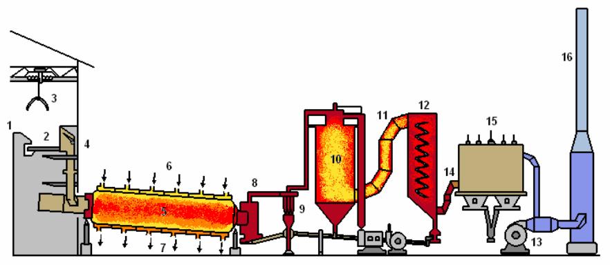 Schéma pyrolýzní jednotky Babcock