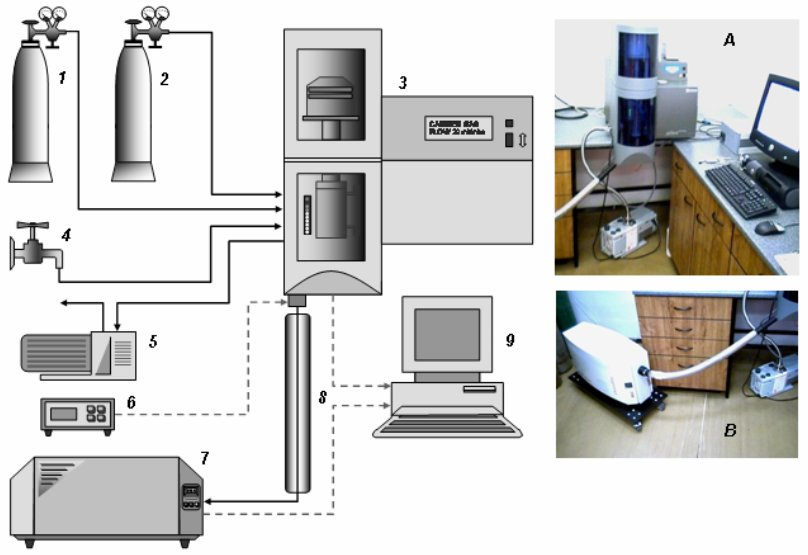 Sériové zapojení termováhy a hmotnostního spektrometru