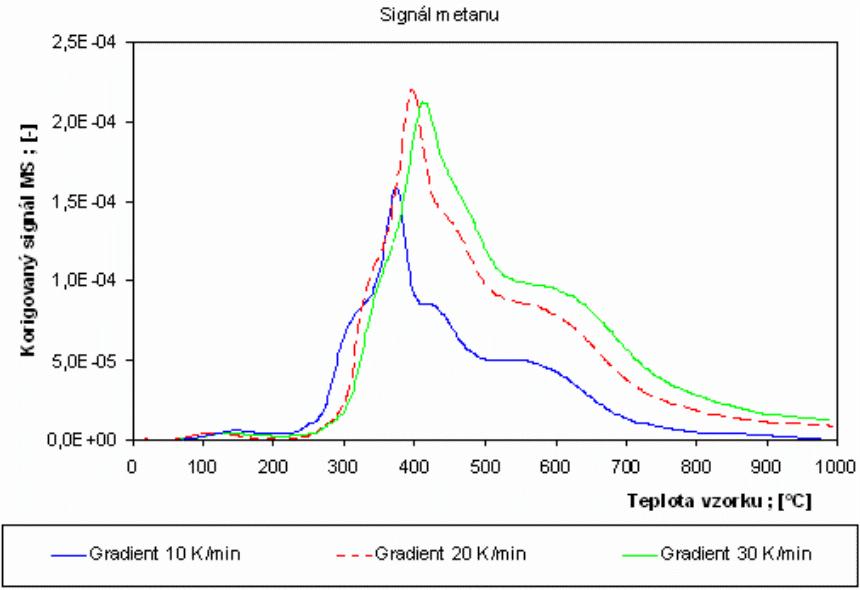 Vzájemné srovnání bezrozměrného korigovaného signálu metanu při pyrolýze bukových pilin různými rychlostmi