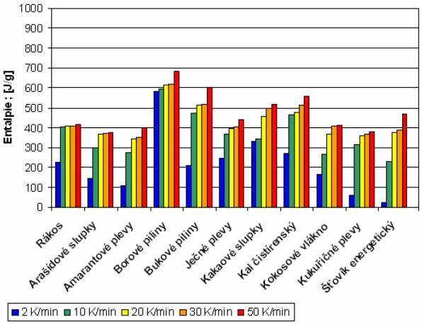 Teplo dodané vzorkům při pyrolýze různými rychlostmi ohřevu vypočtené dle křivek DSC a vyjádřené pro sušinu