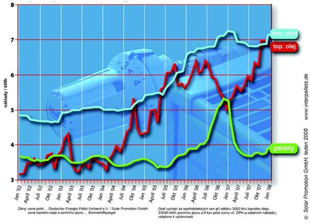 Vývoj cen energií v Německu