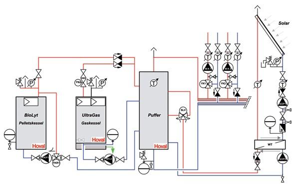Zapojení systému s peletovým kotlem, plynovým kotlem a solárními panely