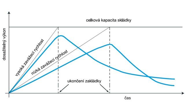 Pokles reálné kapacity tělesa