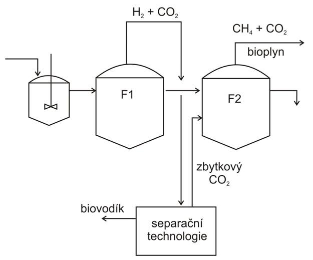 Výroba biovodíku v anaerobní fermentaci