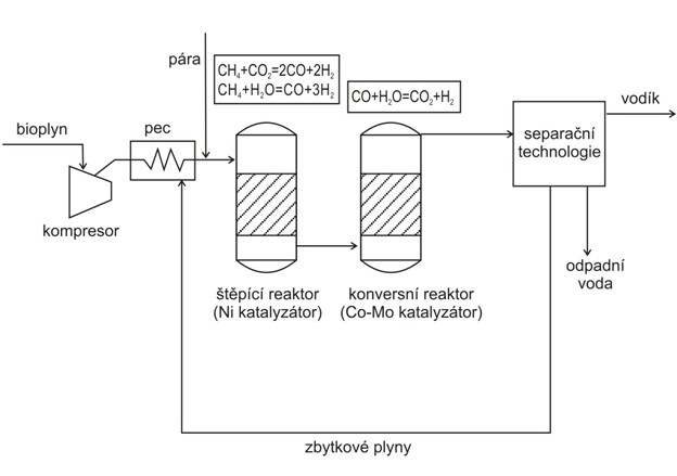Chemická konverse bioplynu na vodík