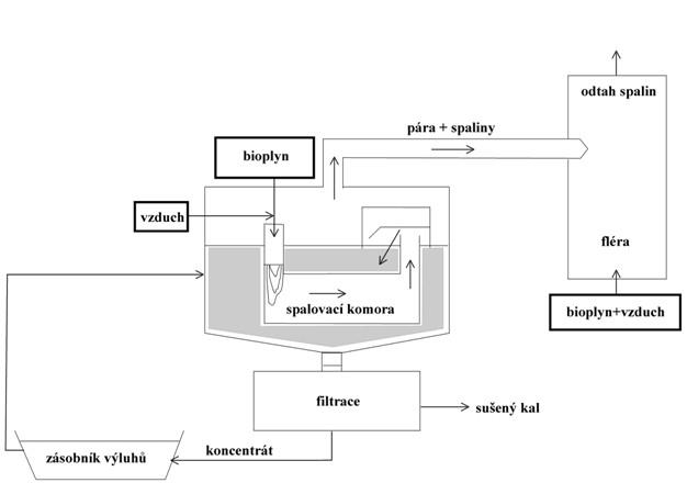 Doplnění ORC cyklu k motorgenerátoru